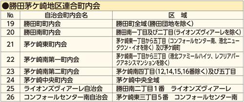 勝田茅ケ崎リスト