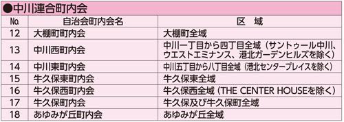 中川リスト