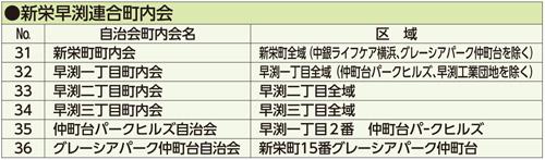新栄早渕リスト