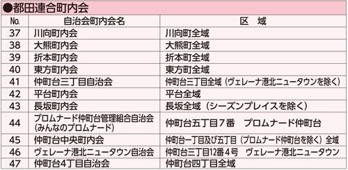 都田リスト
